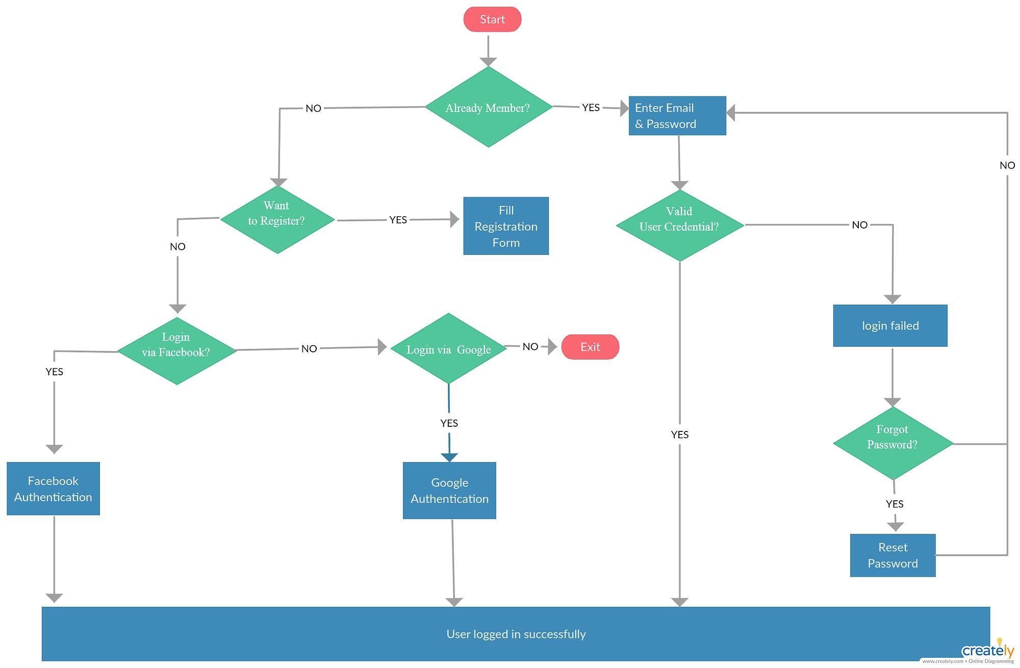 user flow co to jest
